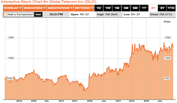 3 Years Stock Price Comparison for Some of Philippines Blue Chip Companies