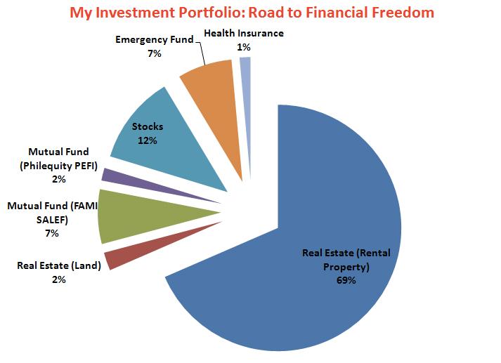 my investment portfolio