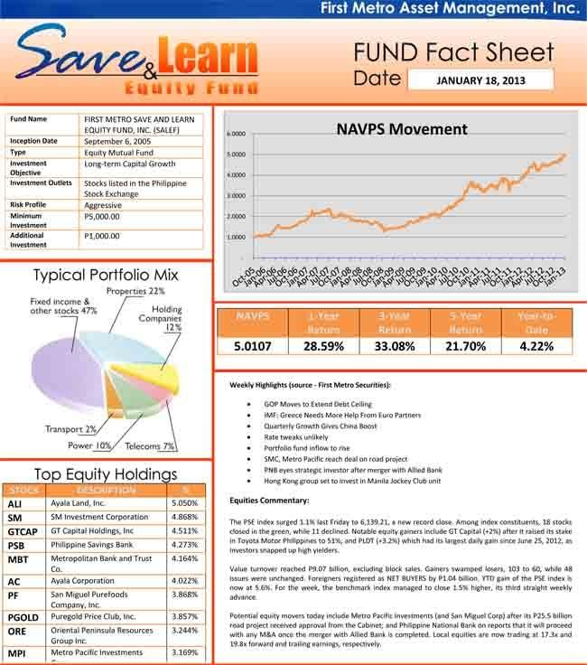 fami-salef-mutual-funds