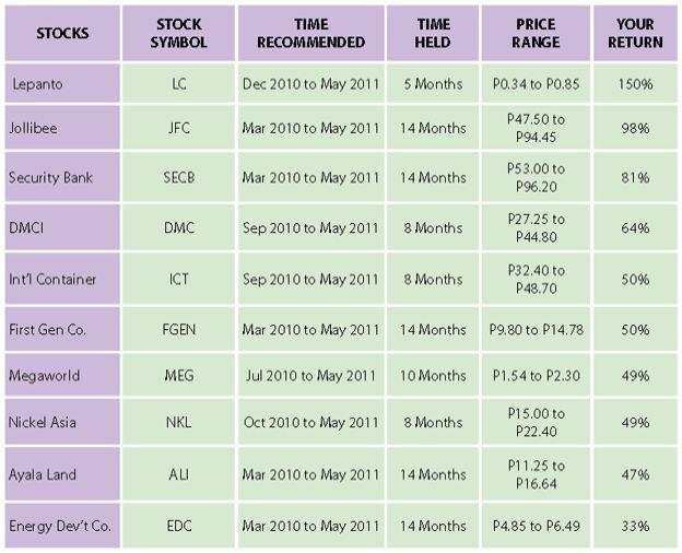 sam stocks growth
