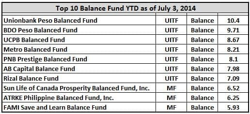 top10-balance-fund