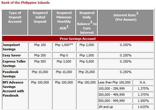 BPI savings account interest rate