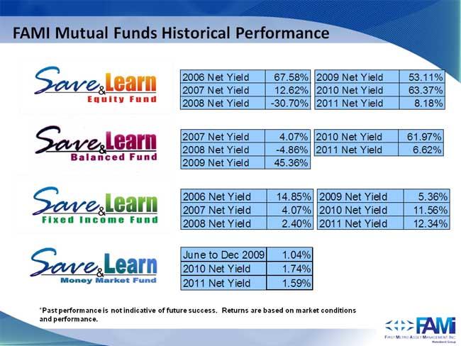 fami-mutual-funds