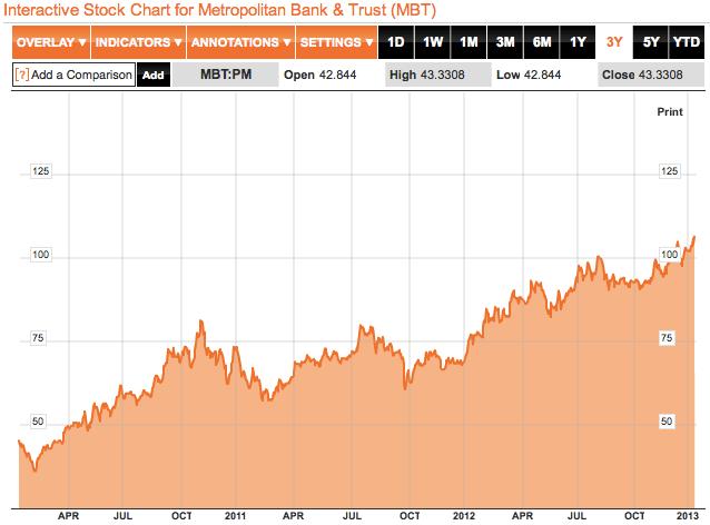 MBT 3 yr stocks chart