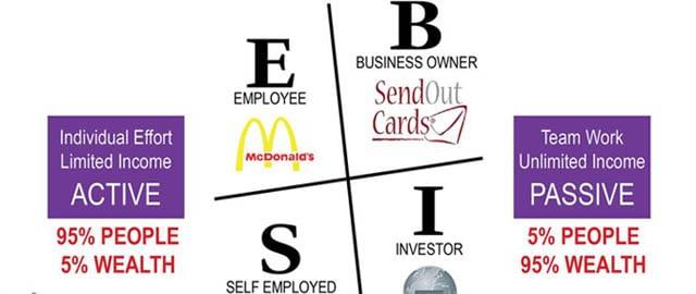 Cashflow Quadrant: Which quadrant do you belong?
