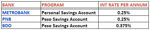 philippine bank interest rate