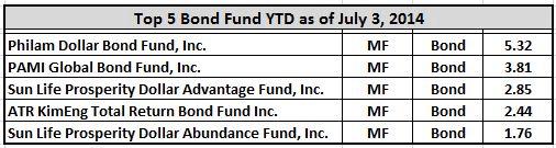top5-bond-fund