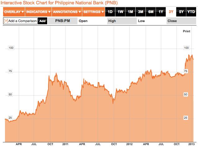 PNB 3 yr stocks chart