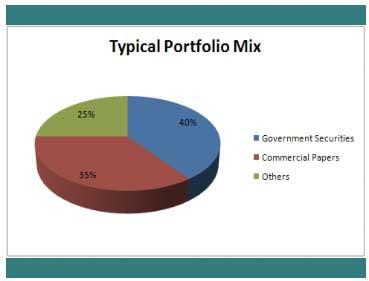 money-market-fund