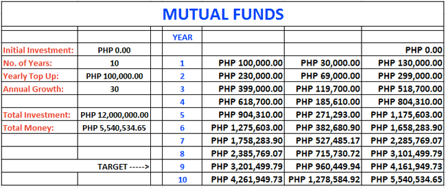Mutual Funds investment with approximate growth of 30% annualy