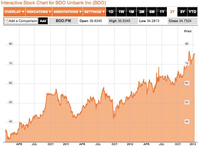 BDO 3 yr stocks chart