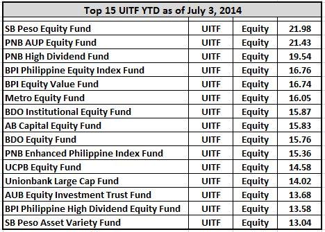top15 uitf equity fund
