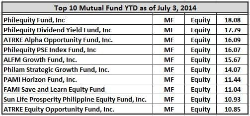 top 10 mutual fund equity
