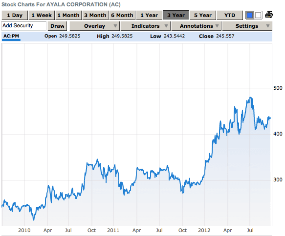 ayala corporation stocks