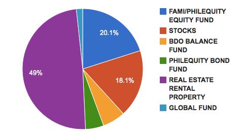 Our Total Investment Portfolio